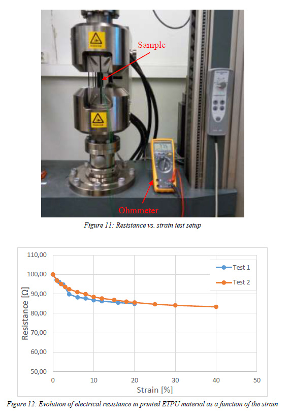 ETPU 95-250 Carbon Black Resistance VS Strain